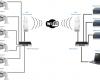 Особенности комплектации систем видеонаблюдения на 2, 8 и 16 камер