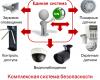 Интегрированная система безопасности: классификация защитных комплексов