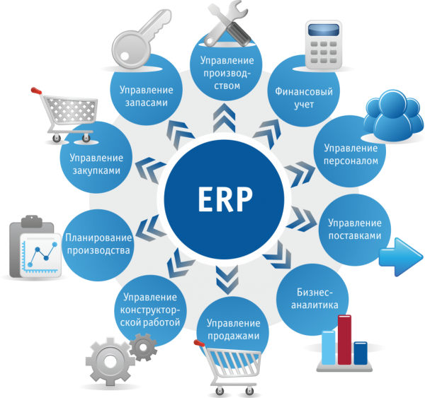 business research erp system What is an erp system and how can it benefit your business learn more about the benefits of implementing erp systems in your organization with this handy free guide.