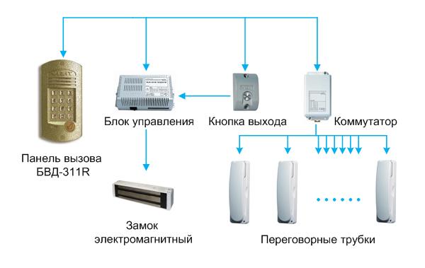 основные узлы устройства