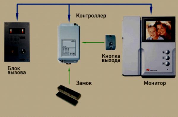 соединение всех комплектующих устройства