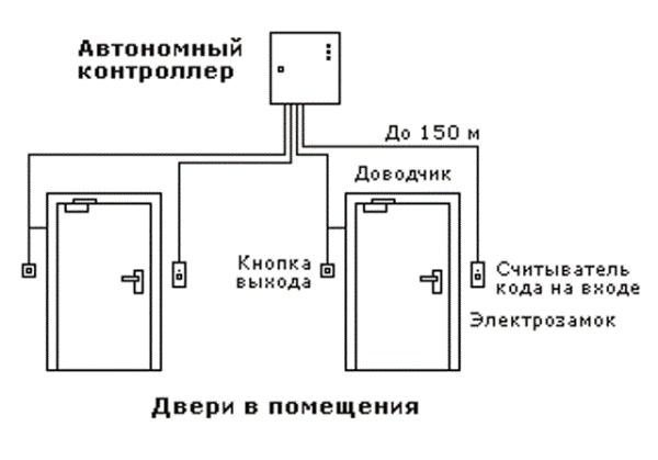 Схема контроля доступа