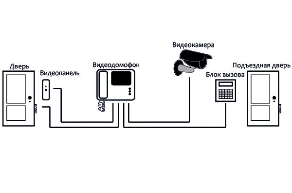 последовательность соединения всех элементов