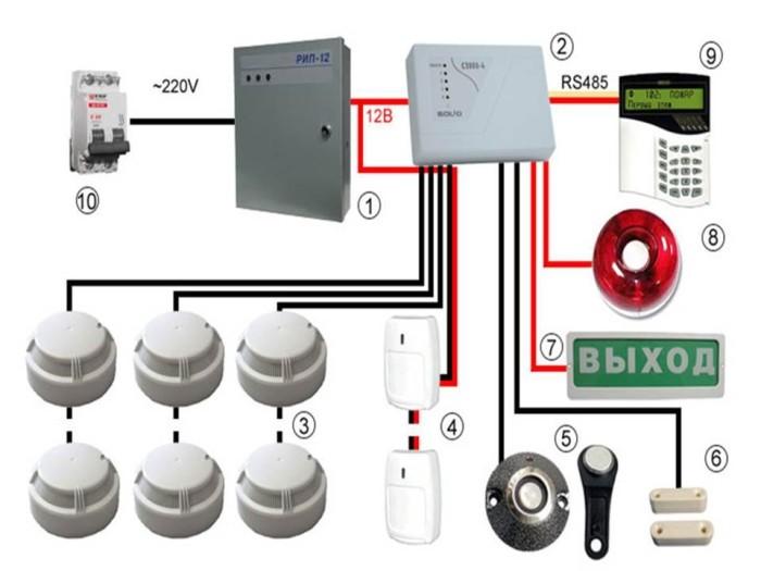 система пожарной безопасности