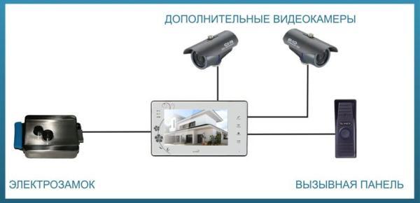 подключение домофона с несколькими камерами