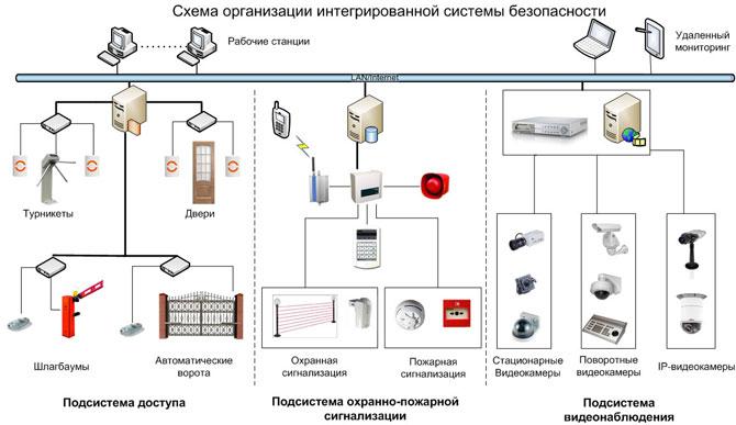 роль системы доступа