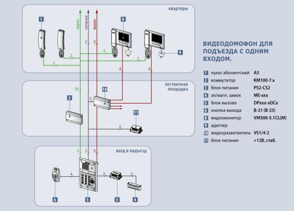 Схема работы системы доступа