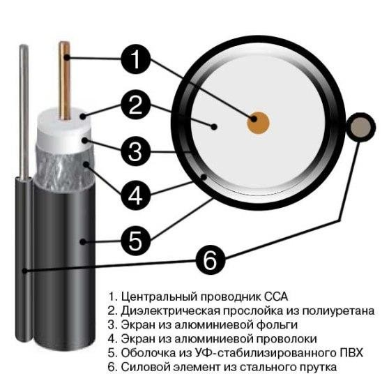 Подключение кабеля к