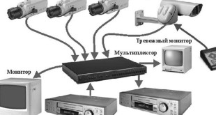 аналоговое оборудование