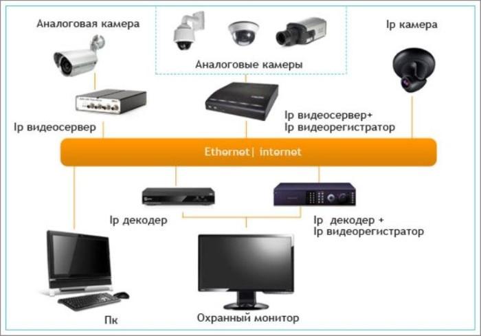 Установка ip камер видеонаблюдения