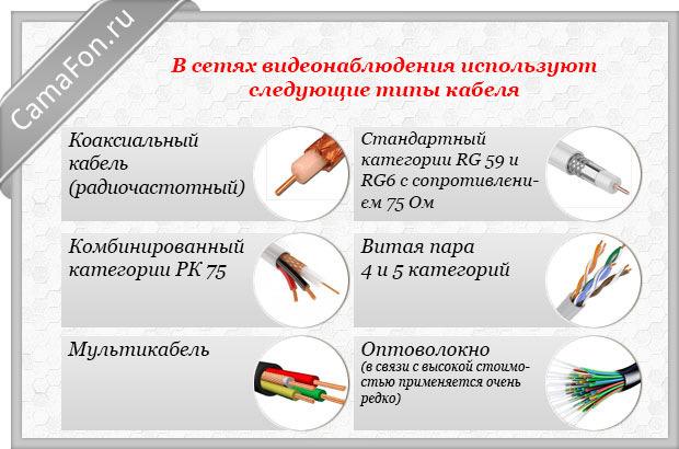 кабели для видеонаблюдения