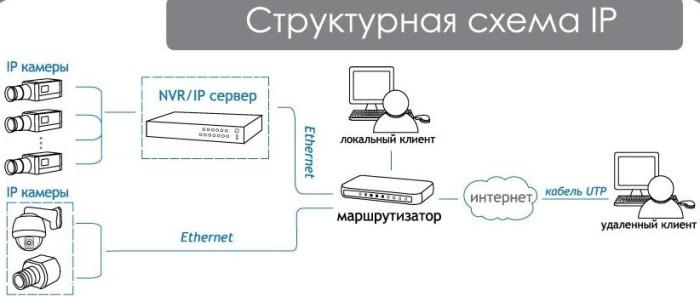 нужно использовать IP-порт