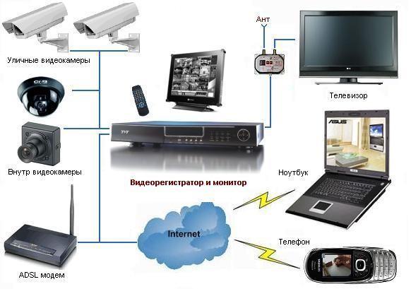схема передачи сигнала