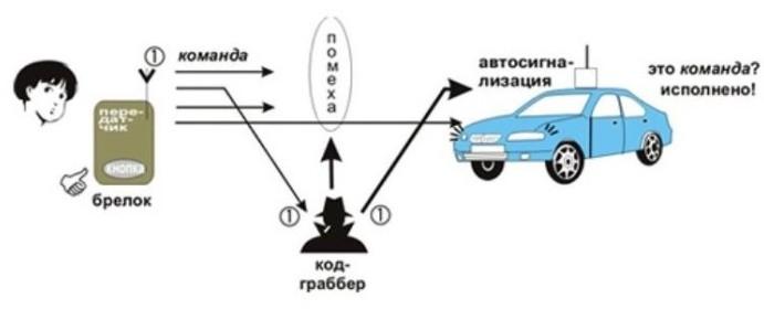 Как взломать сигнализацию на машине как взломать машину видео сигнализация