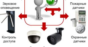 комплексная система безопасности