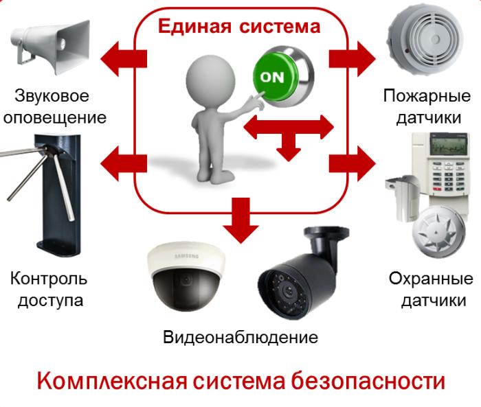 Интегрированная система