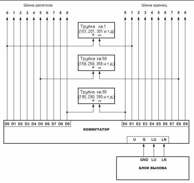 Схема подключения трубки домофона в квартире