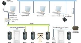 схема работы контролирующих устройств