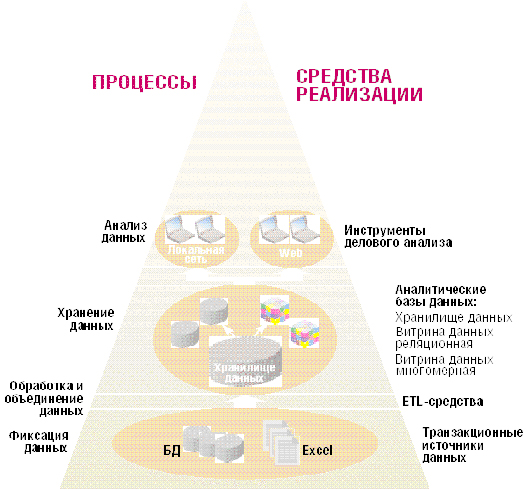 структура информационной безопасности