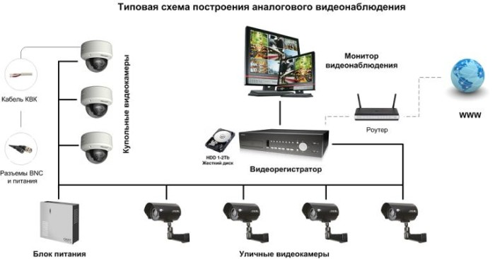 Видеокамеры наблюдения схема