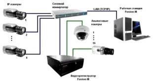 подключение системы видеоконтроля