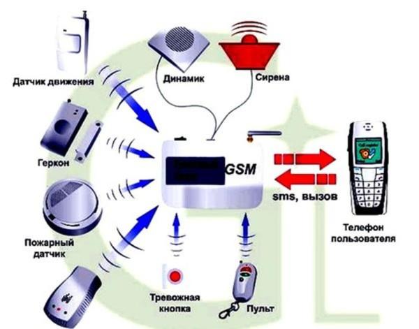 беспроводные системы сигнализации