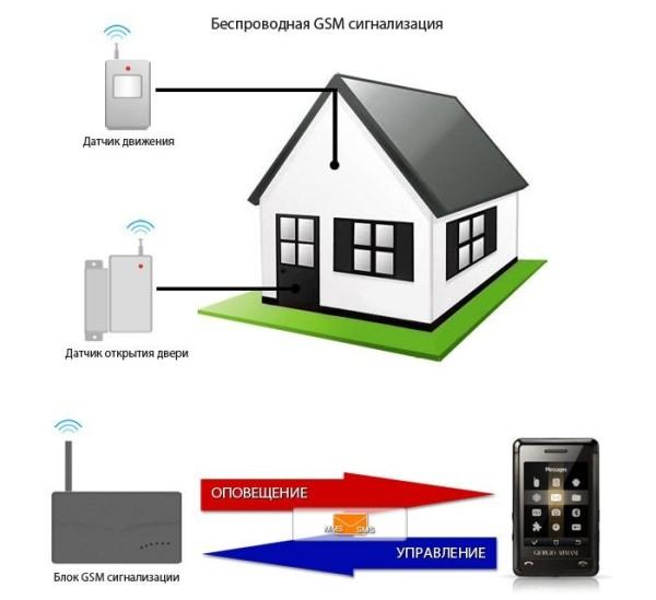 домашняя беспроводная сигнализация