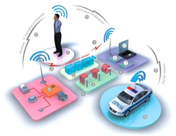 схема охранной сигнализации gsm